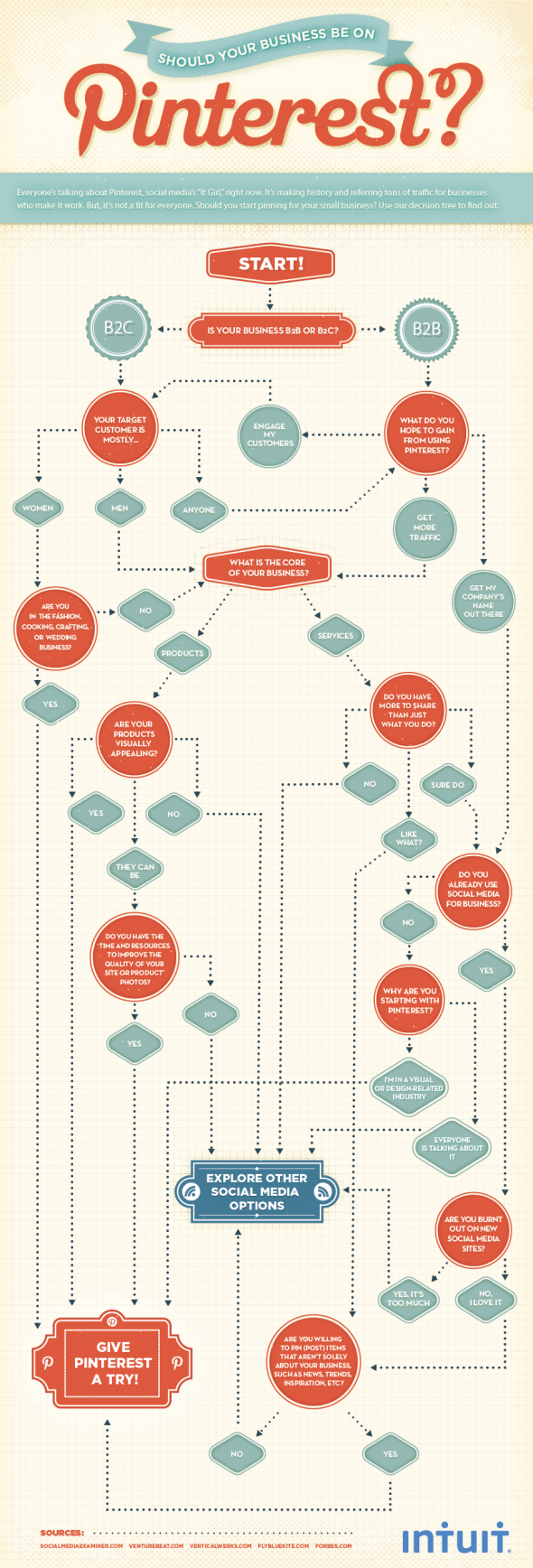 Pinterest Flowchart - Stikky Media