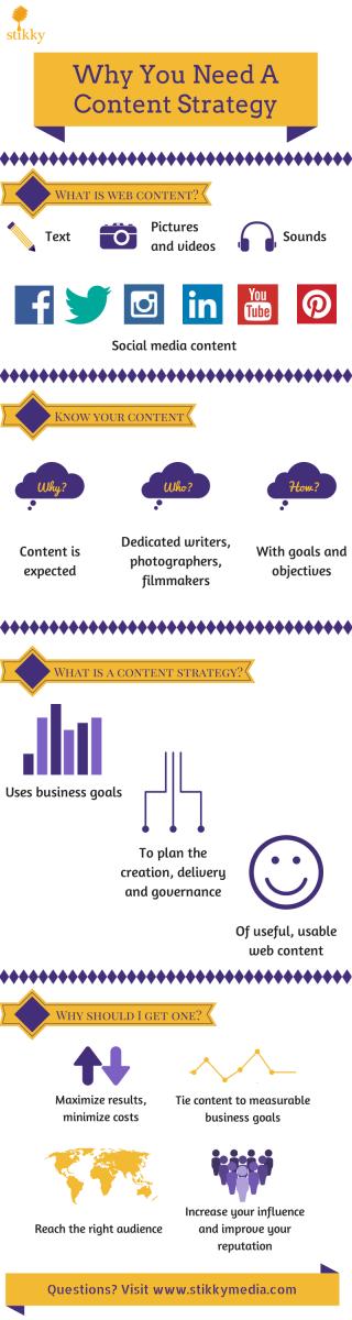 content strategist summary