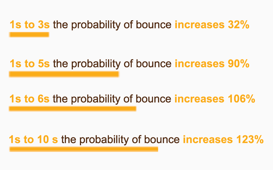 Chart showing bounce increases for load time.