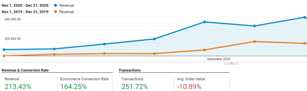 ClayPot revenue2020 - Stikky Media